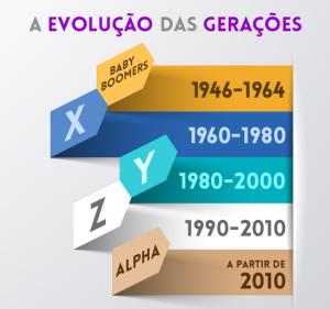 geracoes-blog1